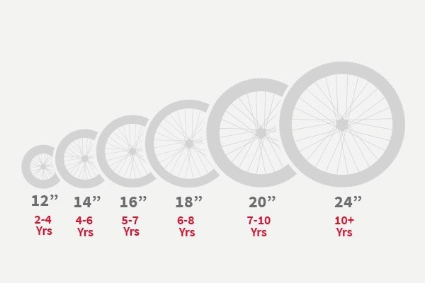 Kids' Bike Wheel Sizes