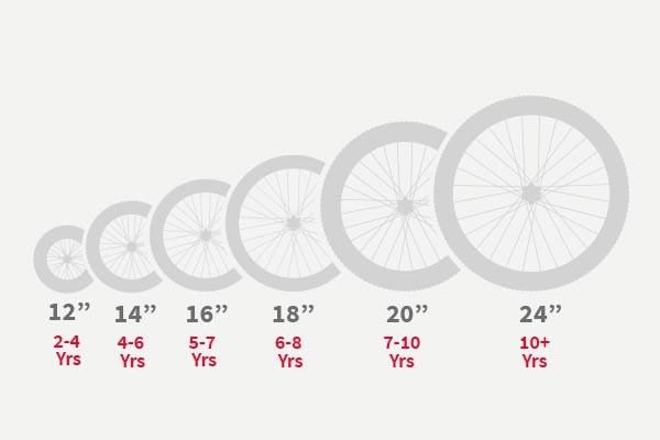 Chart showing kids wheel sizes and ages